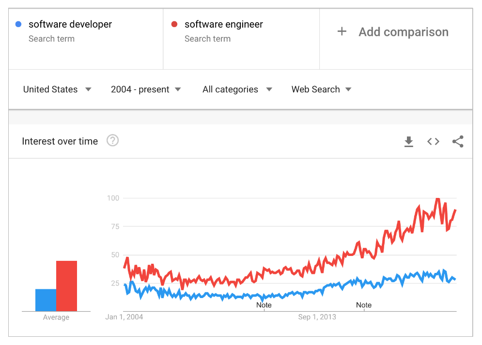 google-trends-engineer-vs-developer